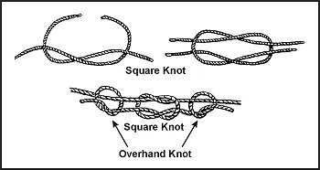 Figure G-3. Square Knot Secured by Overhand Knots